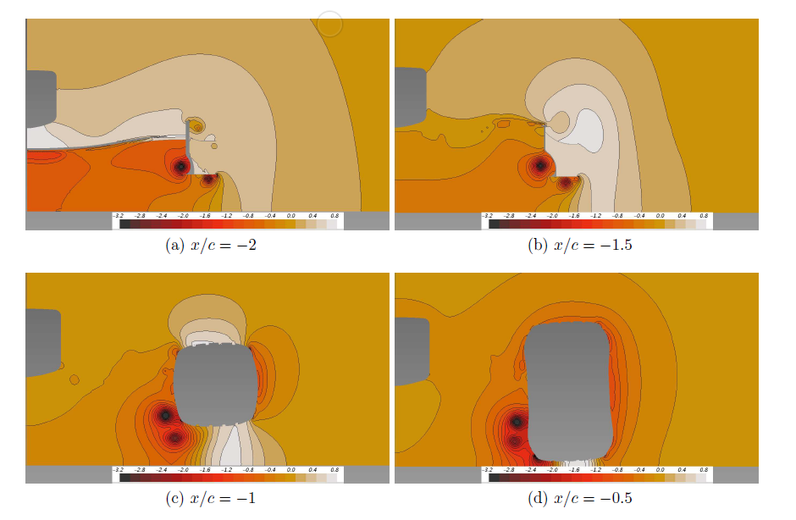 McLaren.png  Contours of time averaged pressure coefficient at different x positions showing the vortex system from the front wing endplate negociating the tyre