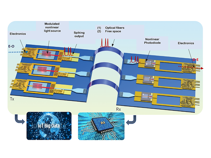ChipAI  Vision of ChipAI. A radically new photonics-enabled technology technological chip architecture inspired by the brain aiming at transforming current paradigms in computing and information processing. CREDIT: Bruno Romeira (adapted from J. Leuthold, 2013)